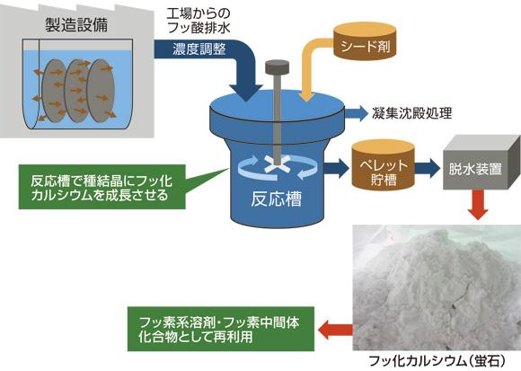 フッ素回収再生システム