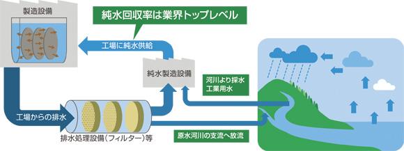 水源循環の概念図