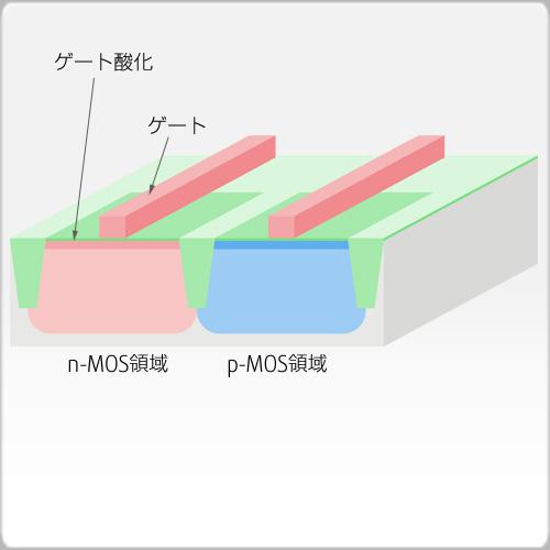 ゲート酸化+ゲート形成