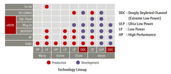 Technology Lineup
