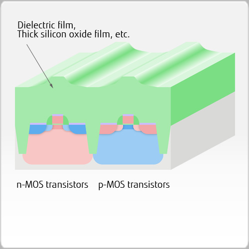 Dielectric film formation