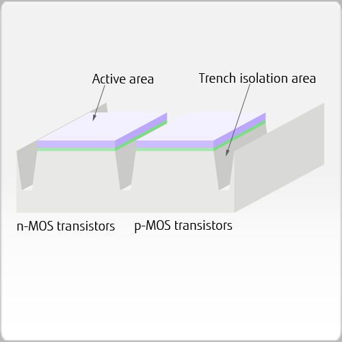 Shallow trench formation