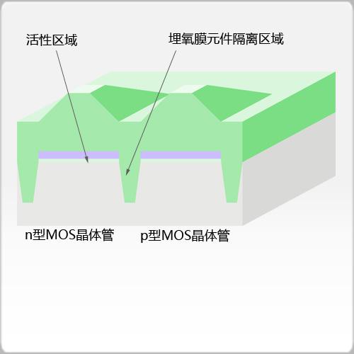 埋氧膜生长