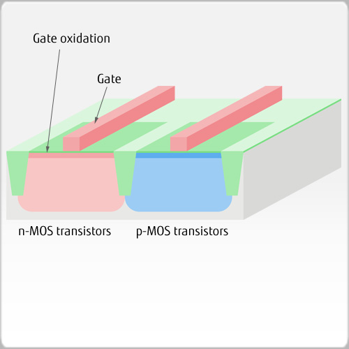 Gate oxidation and gate formation