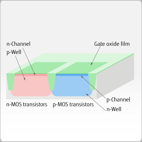 Gate oxidation