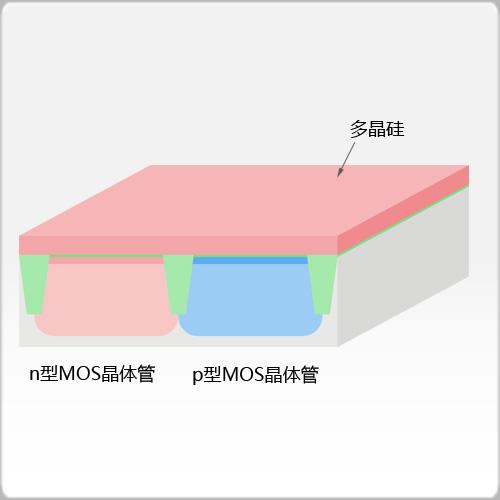 多晶硅生长