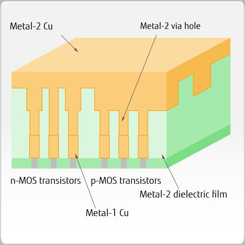 Metal-2 Cu burial