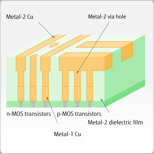 Metal-2 Cu polishing