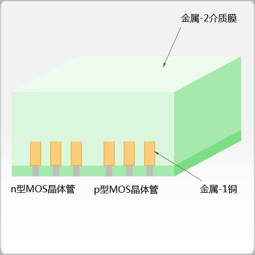 金属-2介质膜生长