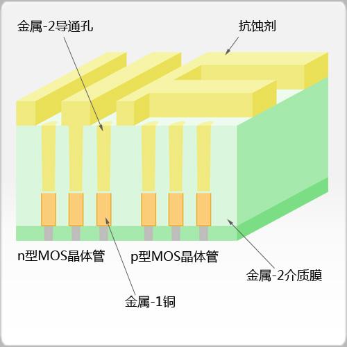 金属-2沟槽抗蚀剂图案形成