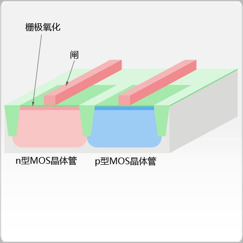 栅极氧化及闸形成